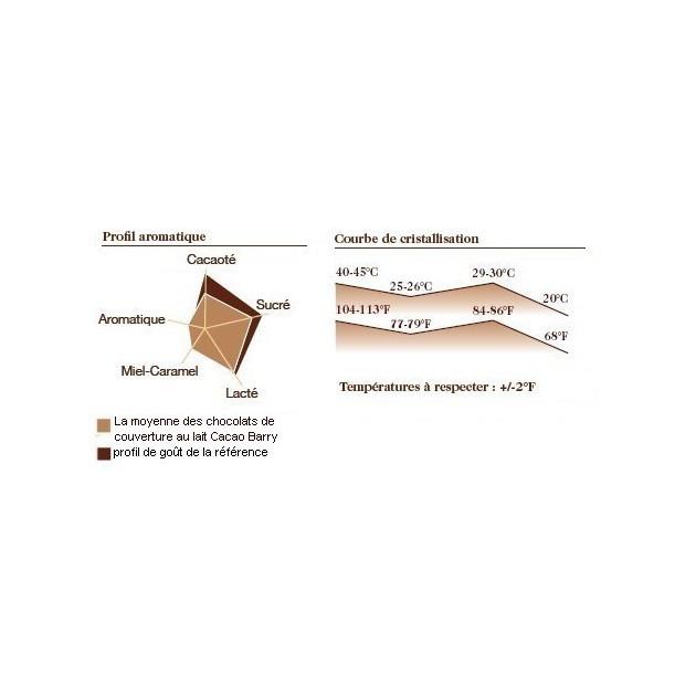 Courbe de cristallisation du chocolat