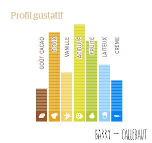 Profil gustatif du Chocolat Ruby